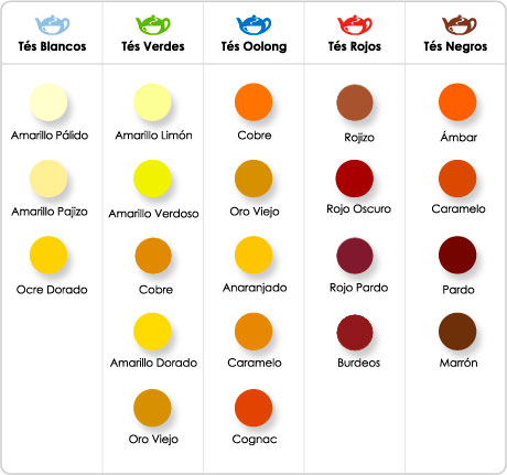 Uso medicinal del te de limon