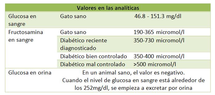 cuales son los niveles normales de la glucosa en sangre y orina