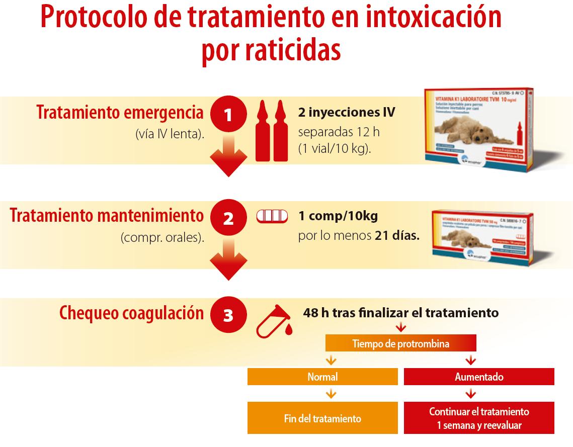 Tratamientos de intoxicación por difethialone rodenticida para diabetes