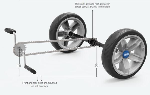 coches pedales Berg Reppy piñón fijo