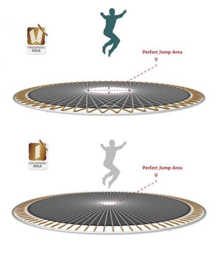 muelles twinspring gold para las camas elásticas BERG