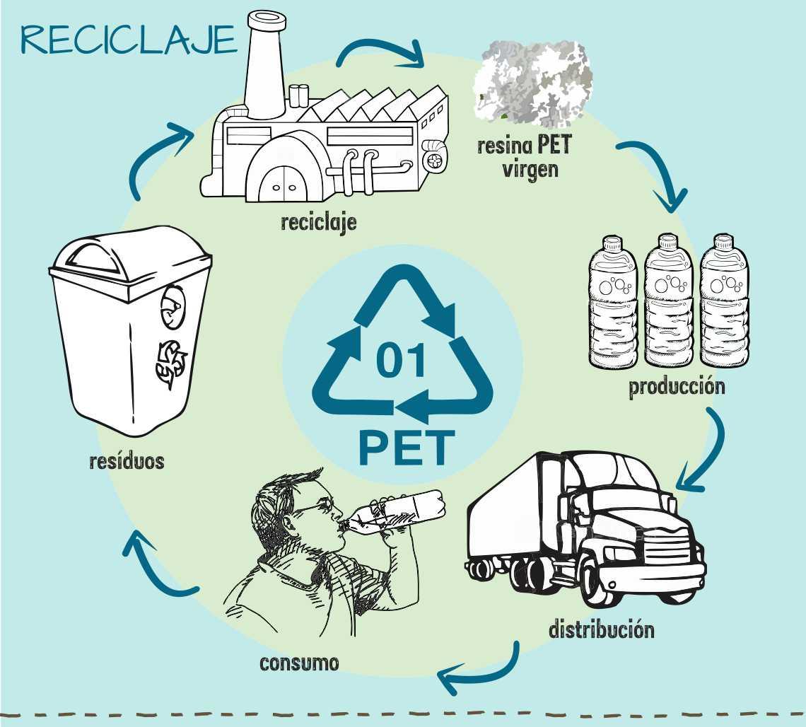 reciclaje de pet ppt reciclaje del pet