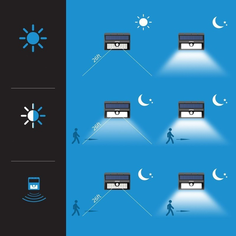 Aplique LED Solar Mpow con Sensor Movimiento MSL7 - Ítem3