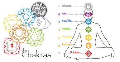 Parfum Fondant Chakras Anahata - Article1